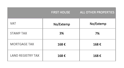 First house taxation